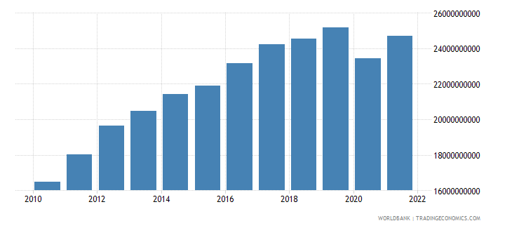 sri lanka industry value added constant 2000 us dollar wb data