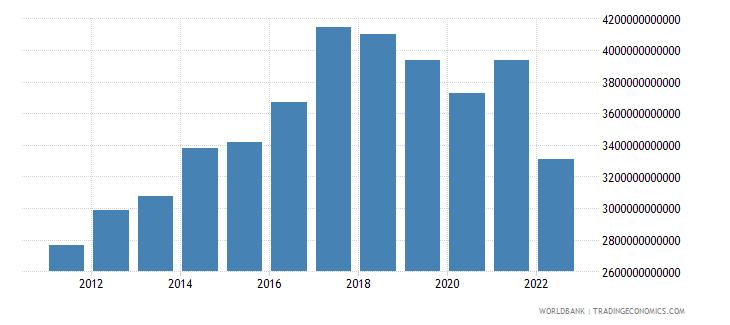 sri lanka industry value added constant lcu wb data