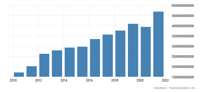 sri lanka industry value added current lcu wb data