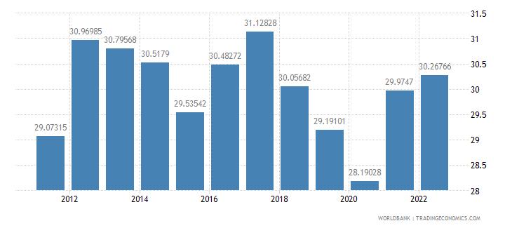 sri lanka industry value added percent of gdp wb data