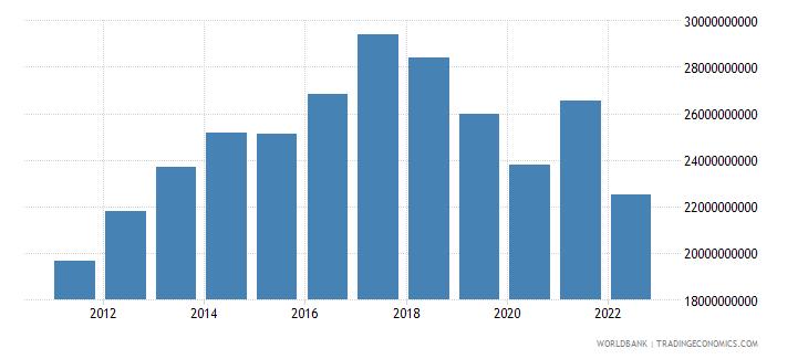 sri lanka industry value added us dollar wb data