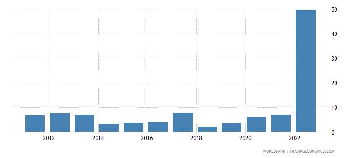 sri lanka inflation consumer prices annual percent wb data