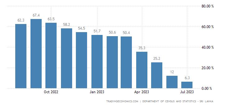 Sri Lanka Inflation Rate