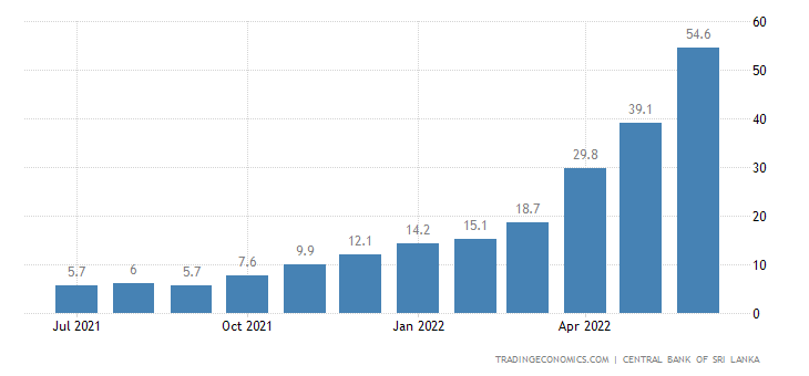 Sri Lanka Inflation Rate