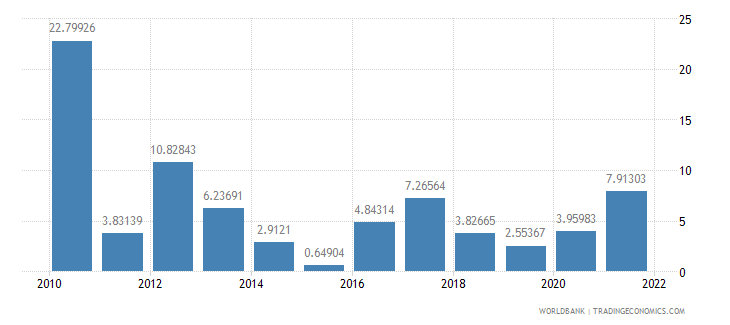 sri lanka inflation gdp deflator annual percent wb data