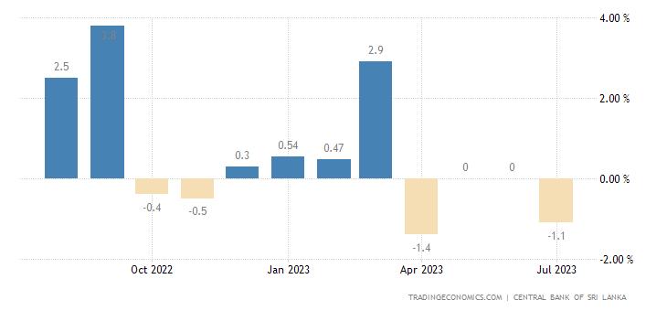 Sri Lanka Inflation Rate MoM
