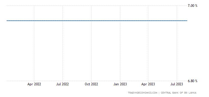 Sri Lanka Three Month Interbank Rate