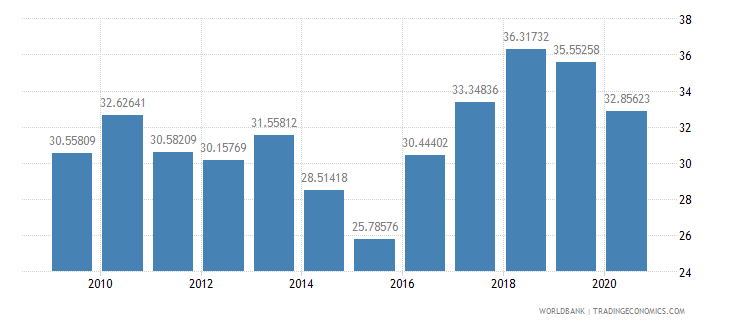 sri lanka interest payments percent of expense wb data