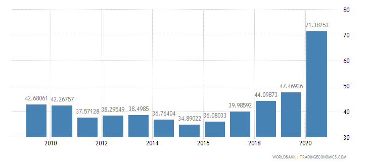 sri lanka interest payments percent of revenue wb data