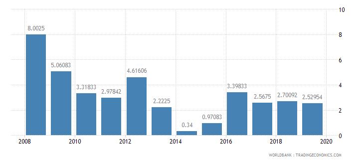 sri lanka interest rate spread lending rate minus deposit rate percent wb data