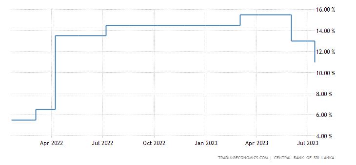 Sri Lanka Interest Rate