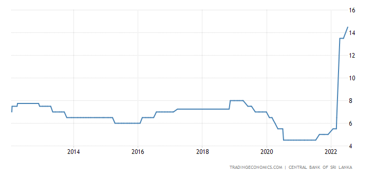 Sri Lanka Interest Rate