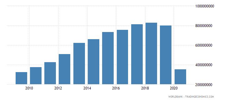 sri lanka international tourism expenditures for passenger transport items us dollar wb data