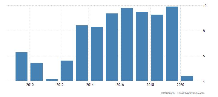 sri lanka international tourism expenditures percent of total imports wb data