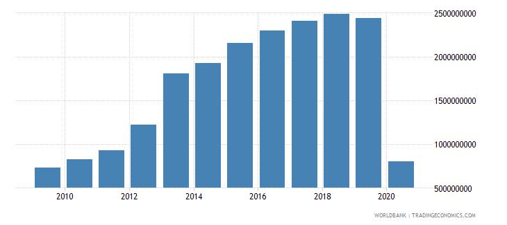 sri lanka international tourism expenditures us dollar wb data