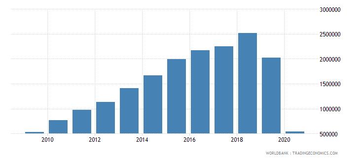 sri lanka international tourism number of arrivals wb data
