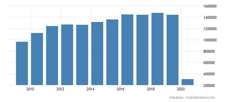 sri lanka international tourism number of departures wb data