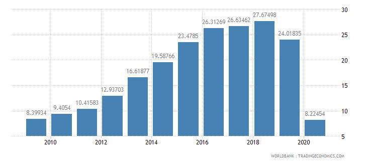 sri lanka international tourism receipts percent of total exports wb data
