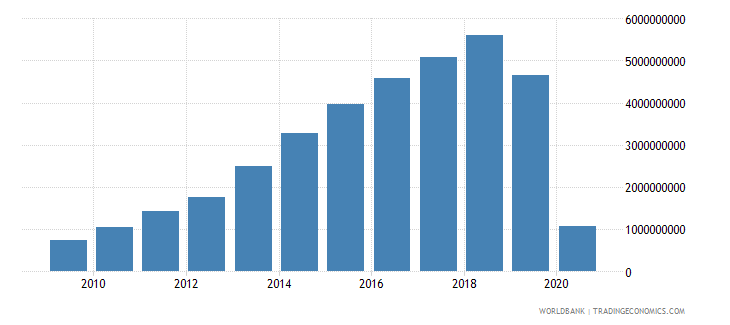 sri lanka international tourism receipts us dollar wb data