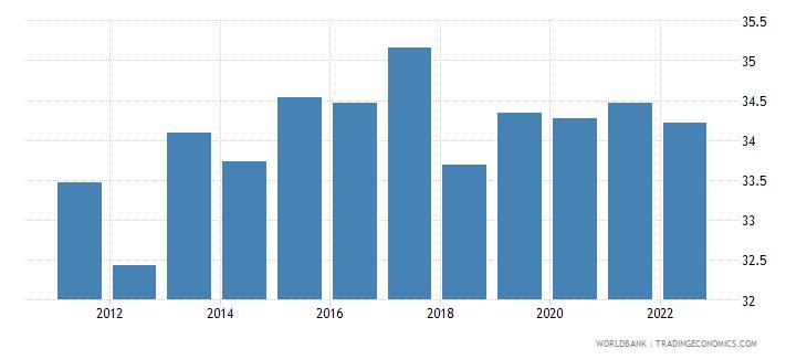 sri lanka labor force female percent of total labor force wb data
