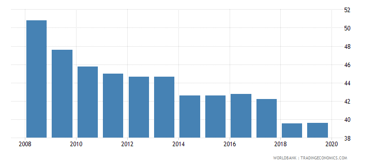 sri lanka labor force participation rate for ages 15 24 male percent national estimate wb data