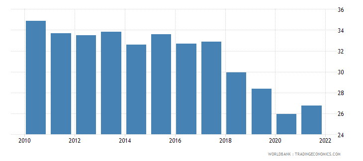 sri lanka labor force participation rate for ages 15 24 total percent modeled ilo estimate wb data