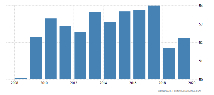 sri lanka labor force participation rate total percent of total population ages 15 national estimate wb data