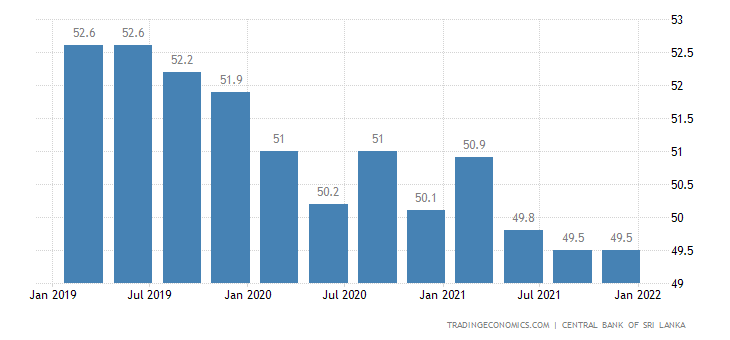 Sri Lanka Labor Force Participation Rate