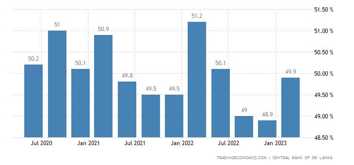 Sri Lanka Labor Force Participation Rate