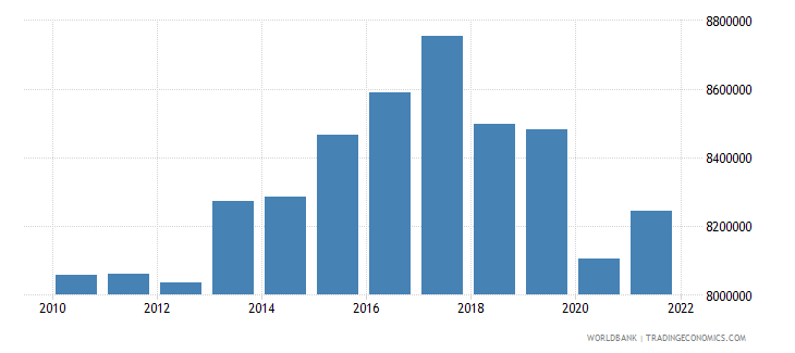 sri lanka labor force total wb data