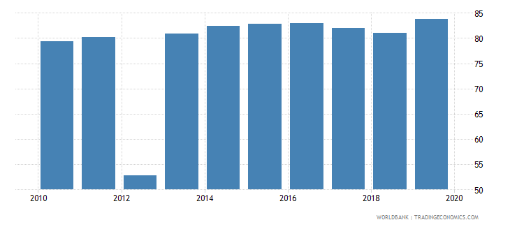 sri lanka labor force with advanced education female percent of female labor force wb data