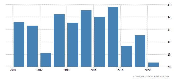 sri lanka labor force with basic education female percent of female labor force wb data