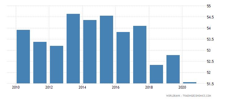 sri lanka labor force with basic education percent of total wb data