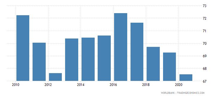 sri lanka labor force with intermediate education male percent of male labor force wb data