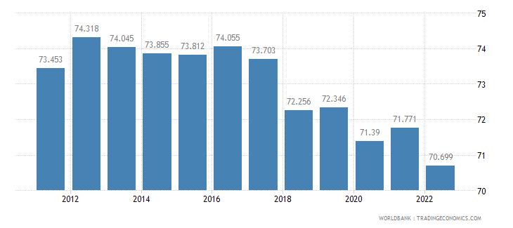 sri lanka labor participation rate male percent of male population ages 15 plus  wb data