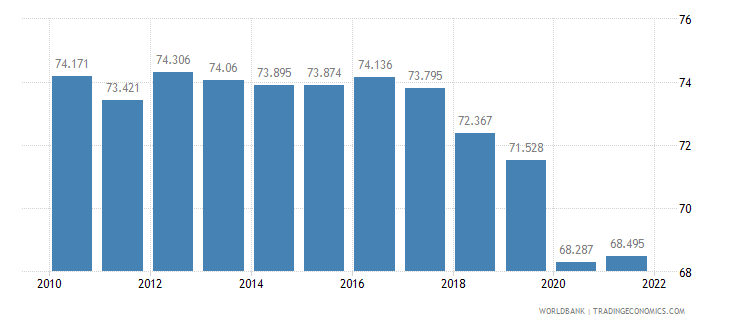 sri lanka labor participation rate male percent of male population ages 15 plus  wb data