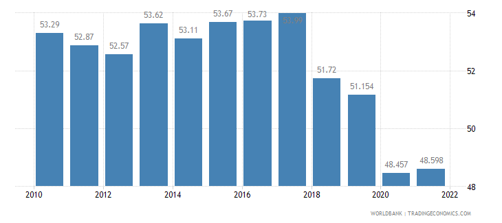 sri lanka labor participation rate total percent of total population ages 15 plus  wb data