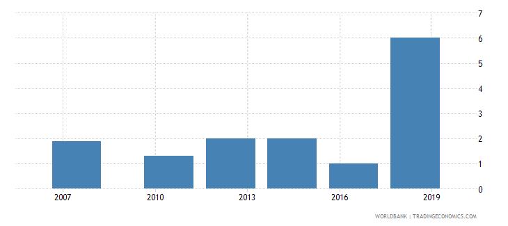 sri lanka lead time to export median case days wb data