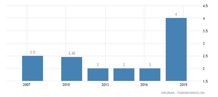sri lanka lead time to import median case days wb data