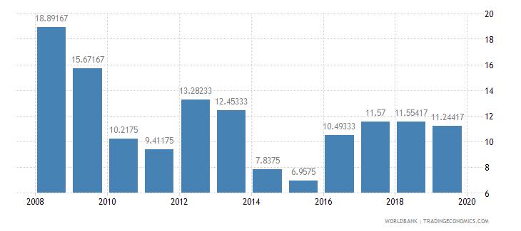 sri lanka lending interest rate percent wb data