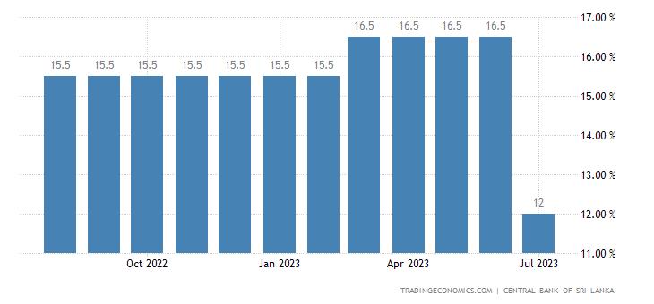 Sri Lanka Standing Lending Facility Rate