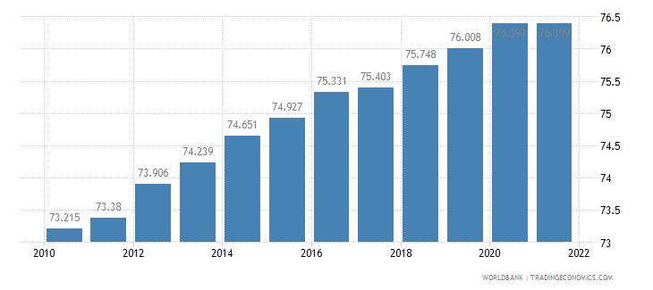 sri lanka life expectancy at birth total years wb data