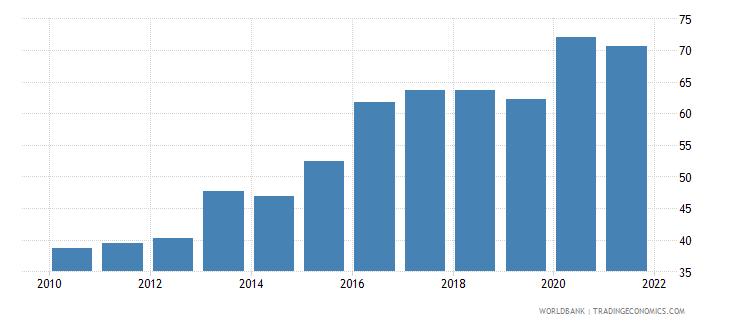sri lanka liner shipping connectivity index maximum value in 2004  100 wb data