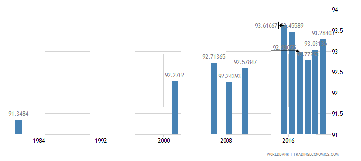 sri lanka literacy rate adult male percent of males ages 15 and above wb data