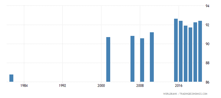 sri lanka literacy rate adult total percent of people ages 15 and above wb data