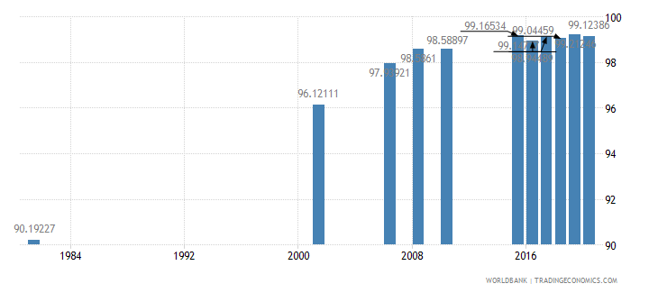 sri lanka literacy rate youth female percent of females ages 15 24 wb data