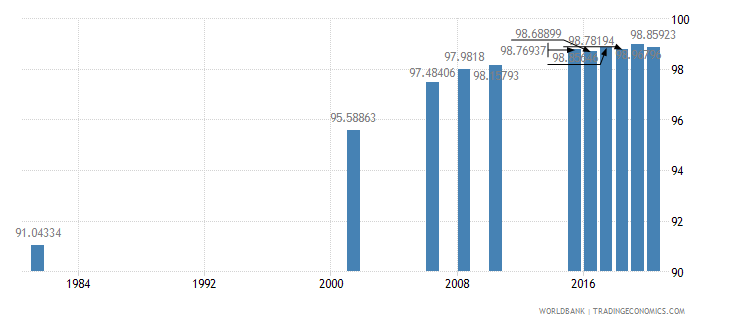 sri lanka literacy rate youth total percent of people ages 15 24 wb data