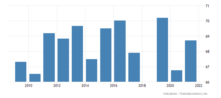 sri lanka manufactures exports percent of merchandise exports wb data