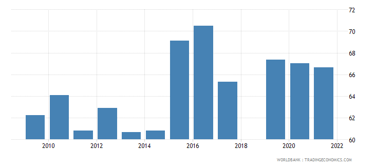 sri lanka manufactures imports percent of merchandise imports wb data