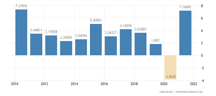 sri lanka manufacturing value added annual percent growth wb data